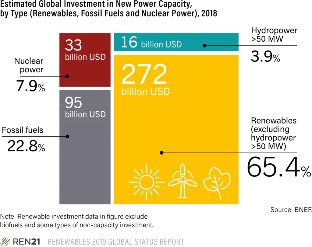 Financing and investment in renewables, Renewables 2019 Global Status Report