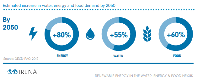 Estimated increase in water, energy and food demand by 2050