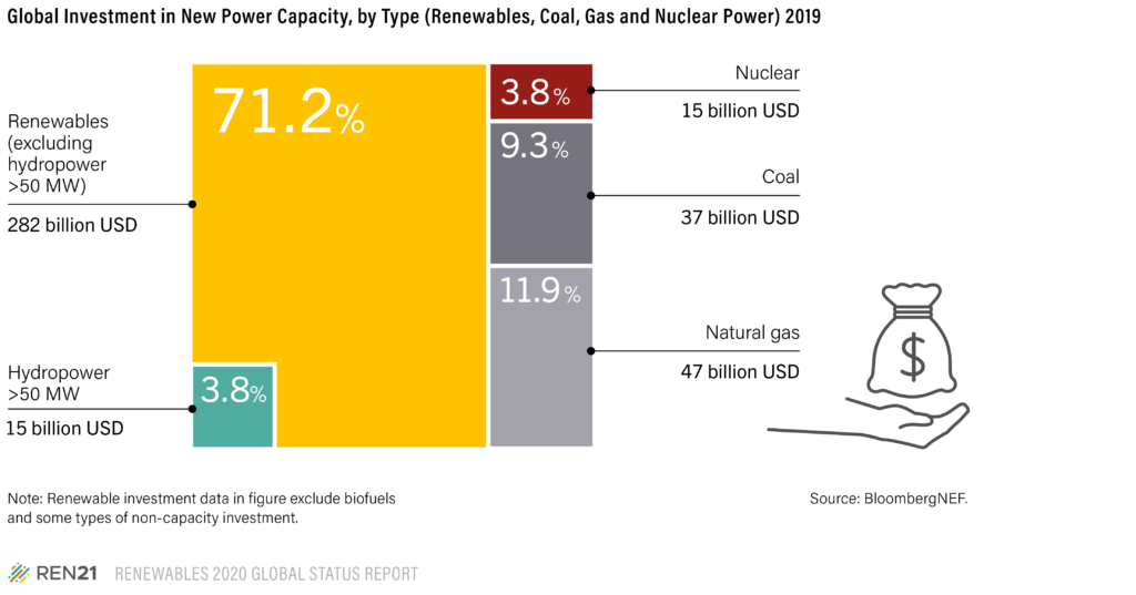 Graph global investment in new power capacity renewables coal gas nuclear