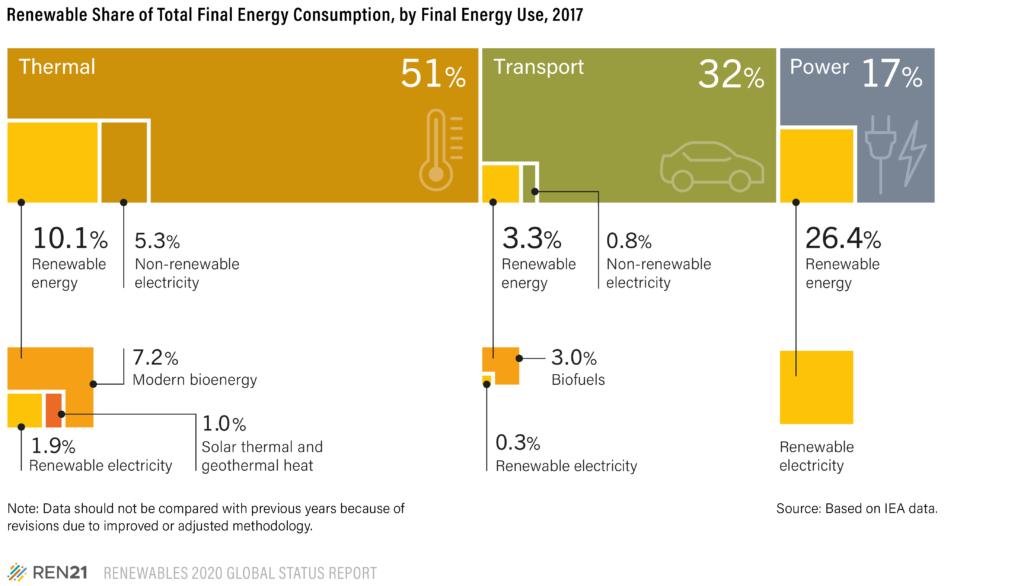 Figure 3 Renewables 2020 Global Status Report