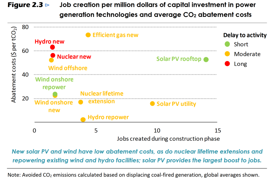 Graph showing jobs created per million dollars of capital investment in power generation technologies